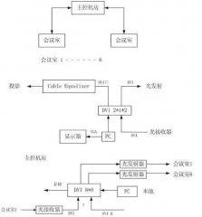DVI矩阵切换器及工程应用