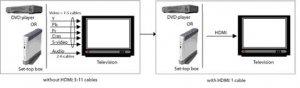 数字高清(HDMI)技术与应用(续)
